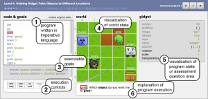 A screenshot of Gidget with labelled elements, including (1) the code window, (2) execution controls, (3) level goals (4) the world, (5) visualization of program state or assessment area, and (6) explanation of program executions