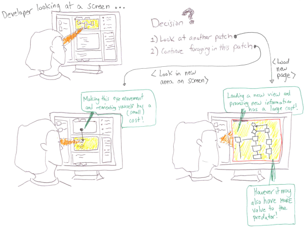 Three-panel representation of a developer looking at a screen of information. In the first panel, the developer is staring at a panel at the top of the screen. In the second panel, the developer is choosing to move to a new part of the same screen. In the third panel, the developer has chosen an alternate route of changing the view to look at an entirely new screen.